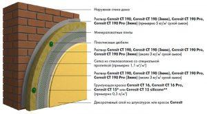 Система утепления Ceresit на минераловатной плите