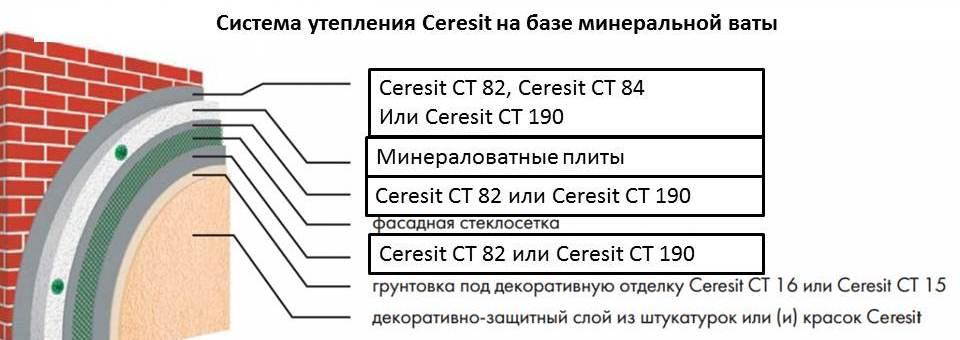Система утепления Ceresit на базе минваты