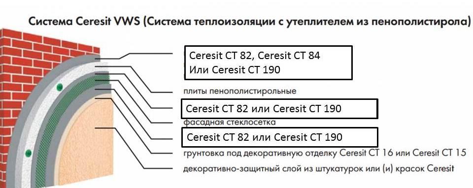 Система утепления Ceresit на пенополистироле